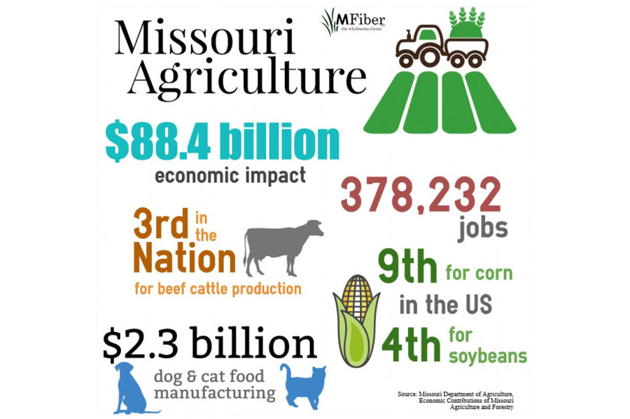 MFiber supports Missouri's Agricultural economic impact by investing in local farmers